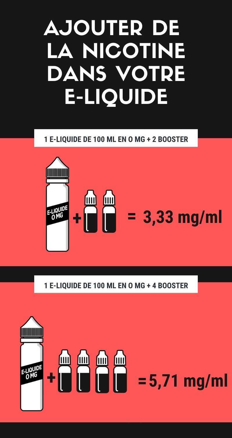 Comment ajouter de la nicotine dans votre e-liquide